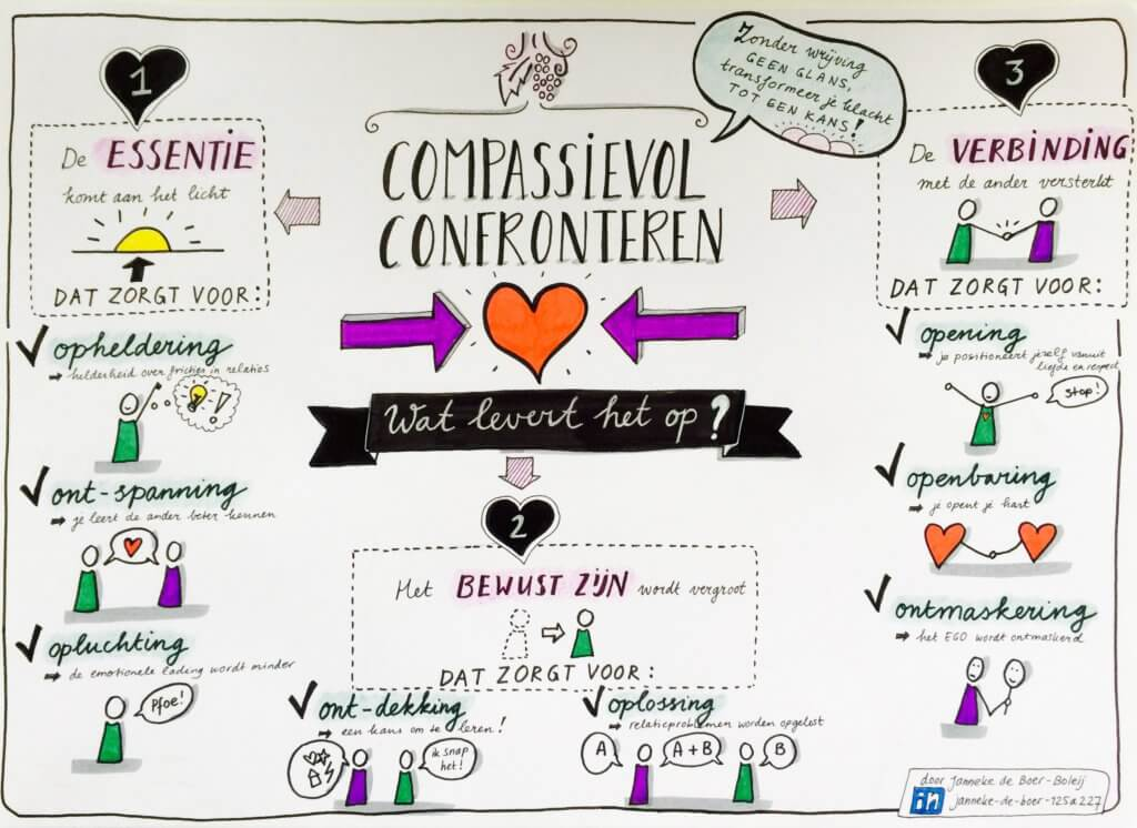 compassievol-confronteren